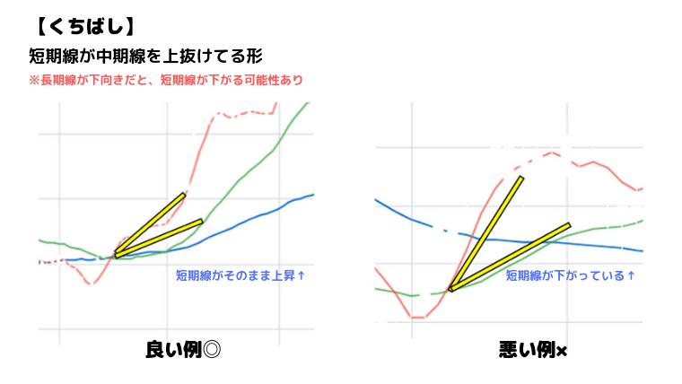 移動平均線の上昇パターンくちばし