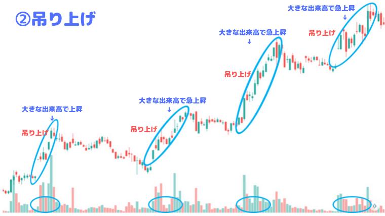 出来高分析で機関投資家の株価吊り上げを見極める