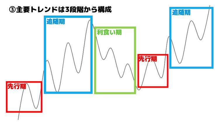 ダウ理論の原則、主要トレンドは「先行期・追随期・利食い期」の3段階から構成