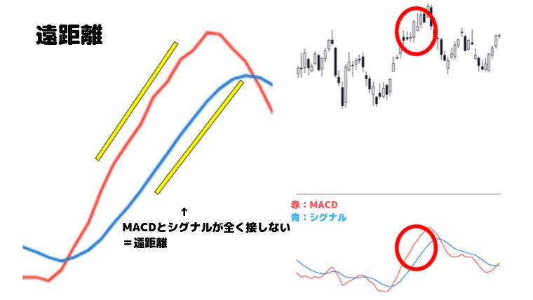 MACDのシグナルの3つ目である「遠距離」