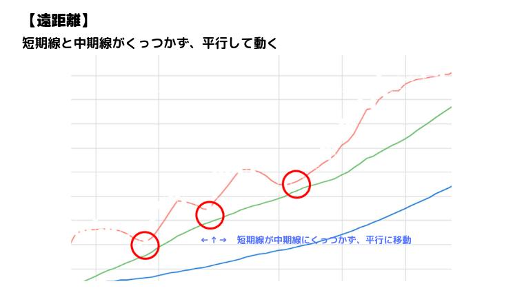 移動平均線の上昇パターン遠距離