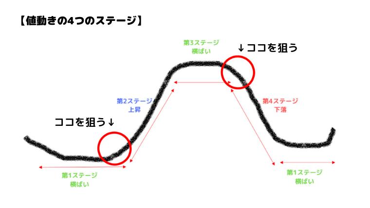 値動きの4つのステージ