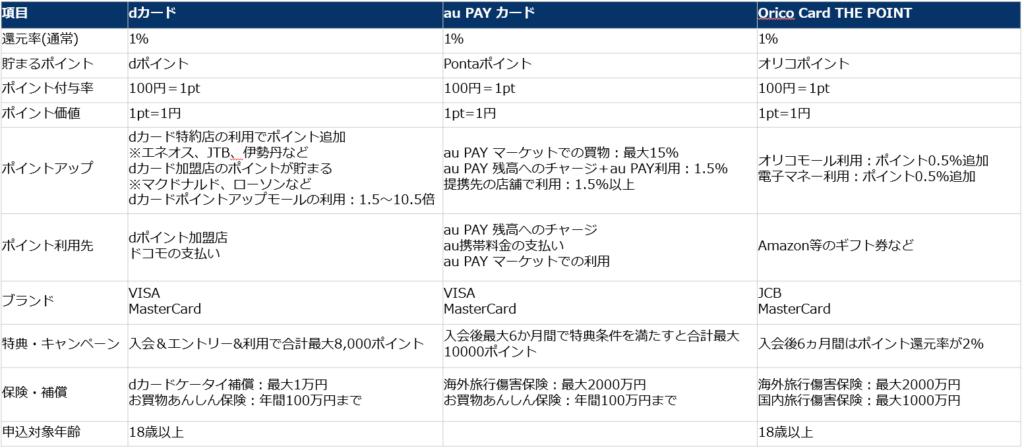 クレジットカード各社の基本情報の比較②