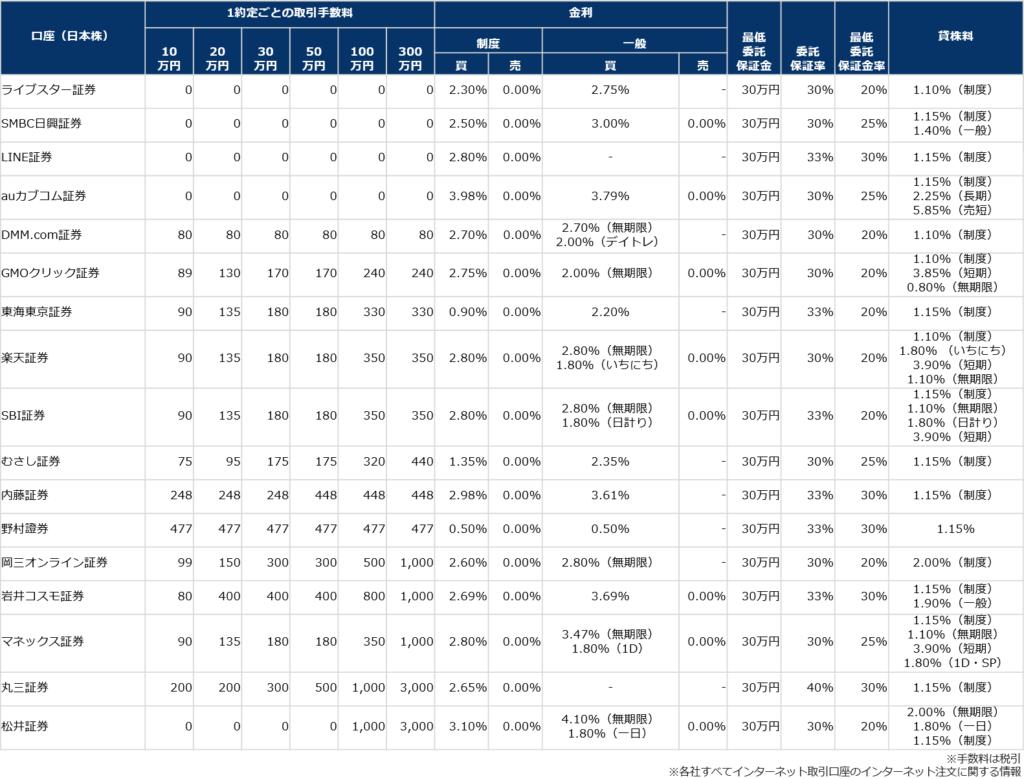 株式口座(信用取引)の手数料比較