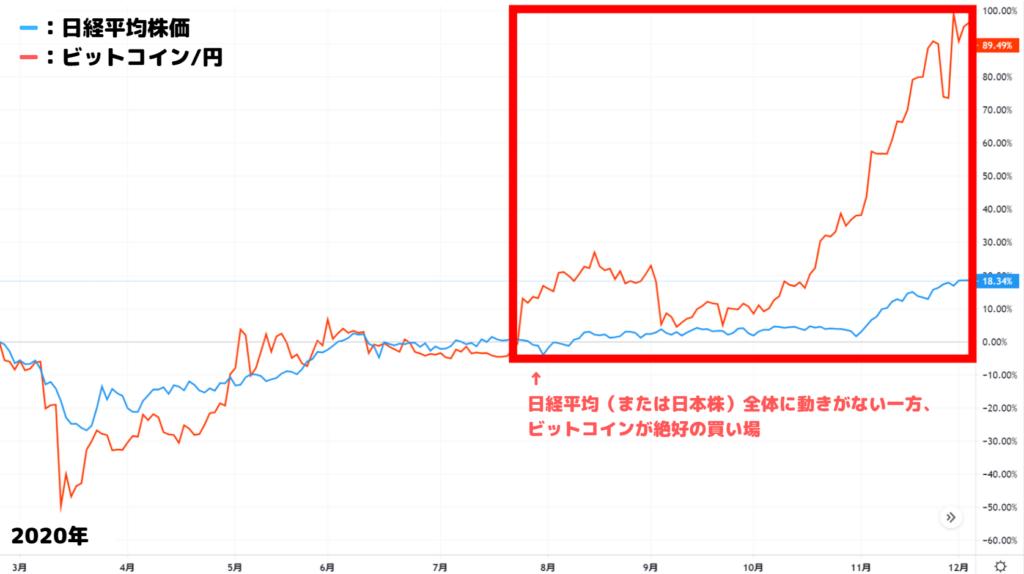 日経平均(日本株全体)に動きがない一方、暗号資産が絶好の買い場