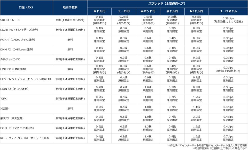 FX口座の手数料およびスプレッド比較