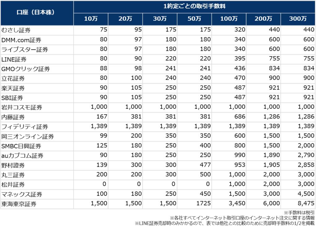 株式口座(現物取引)の手数料比較